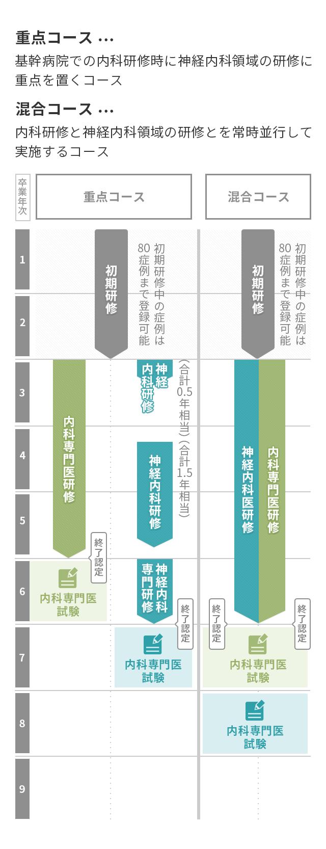 重点コースと混合コースの詳細図